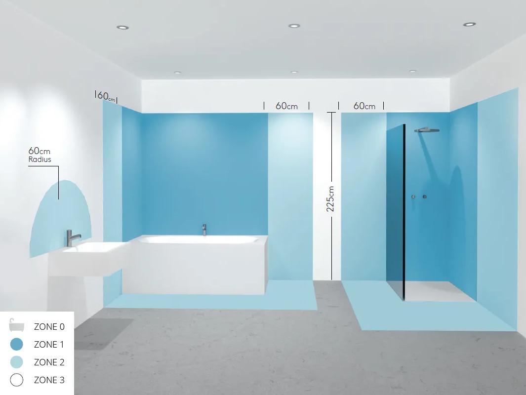 Zones pour l'éclairage de salle de bain